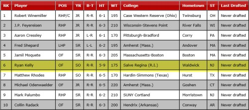 NCAA Division III Top 10 Prospects A